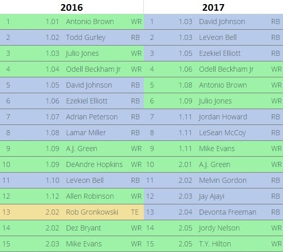 fantasy football adp 2016 vs 2017