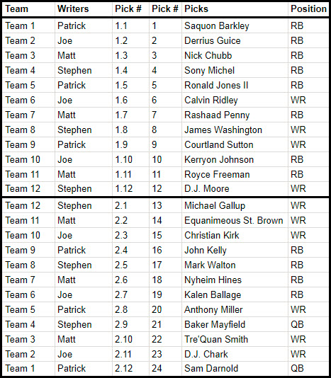 2019 Nfl Draft Ranking The Top Qbs Ready To Be Rookie: Fantasy Football Calculator's Dynasty Rookie Mock Draft