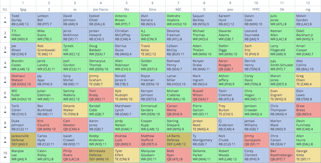 12 Person Ppr Mock Draft Review