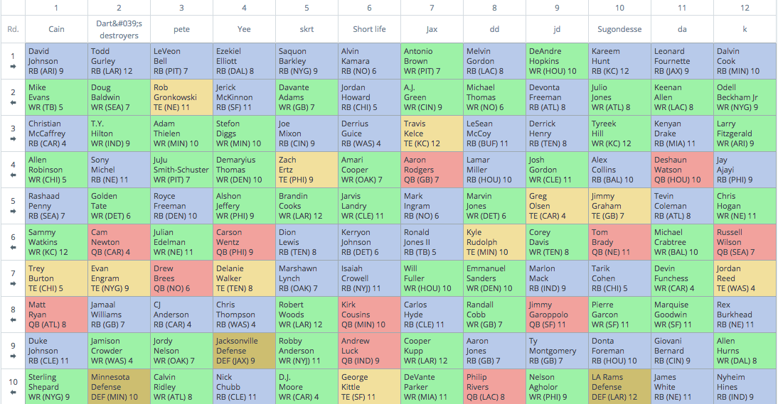 Half Point PPR Mock Draft Review