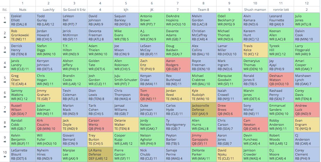 12 Team Half Point Ppr Mock Draft Review