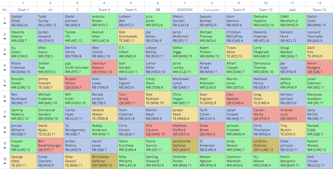 12 Person Half Point Ppr Mock Draft Review 2018